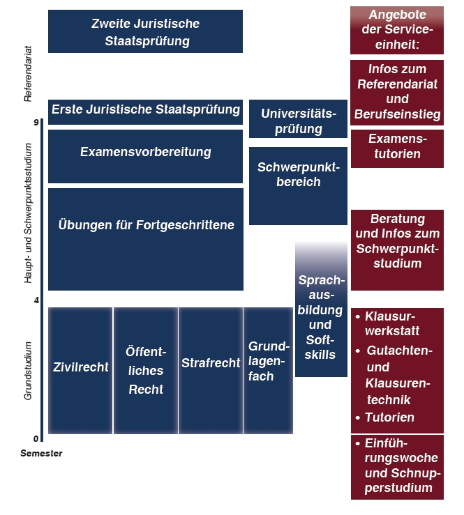 Aufbau Und Organisation Des Studiums Studienplan Fachbereich